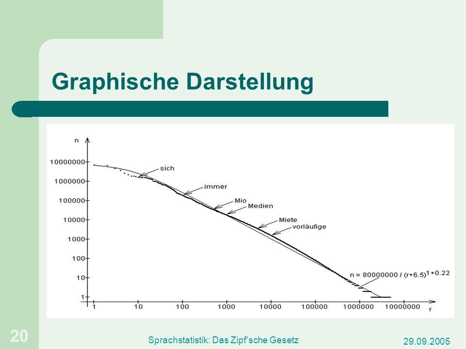 29.09.2005 Sprachstatistik: Das Zipf'sche Gesetz 20 Graphische Darstellung