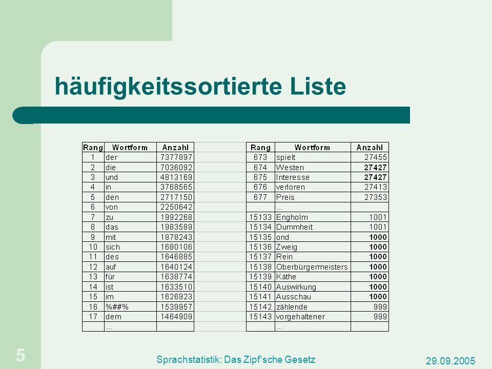 29.09.2005 Sprachstatistik: Das Zipf'sche Gesetz 5 häufigkeitssortierte Liste