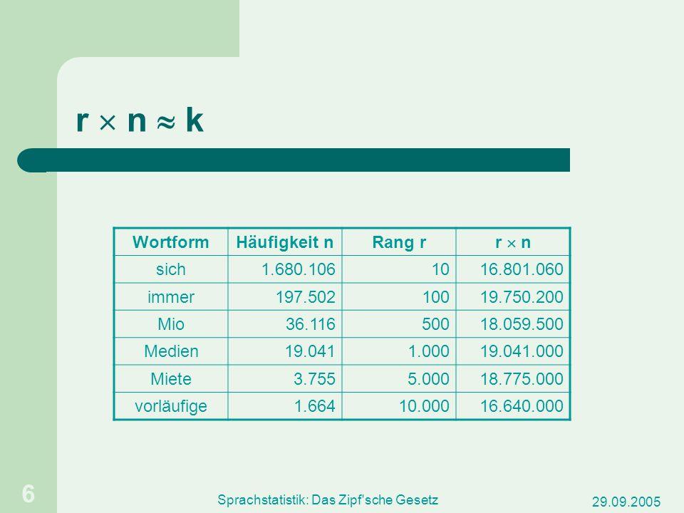 29.09.2005 Sprachstatistik: Das Zipf sche Gesetz 7 Graphische Darstellung