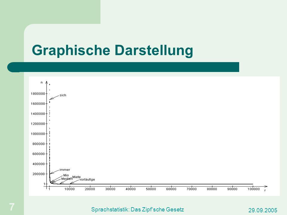 29.09.2005 Sprachstatistik: Das Zipf sche Gesetz 8 Graphische Darstellung logarithmische Skalierung der Achsen