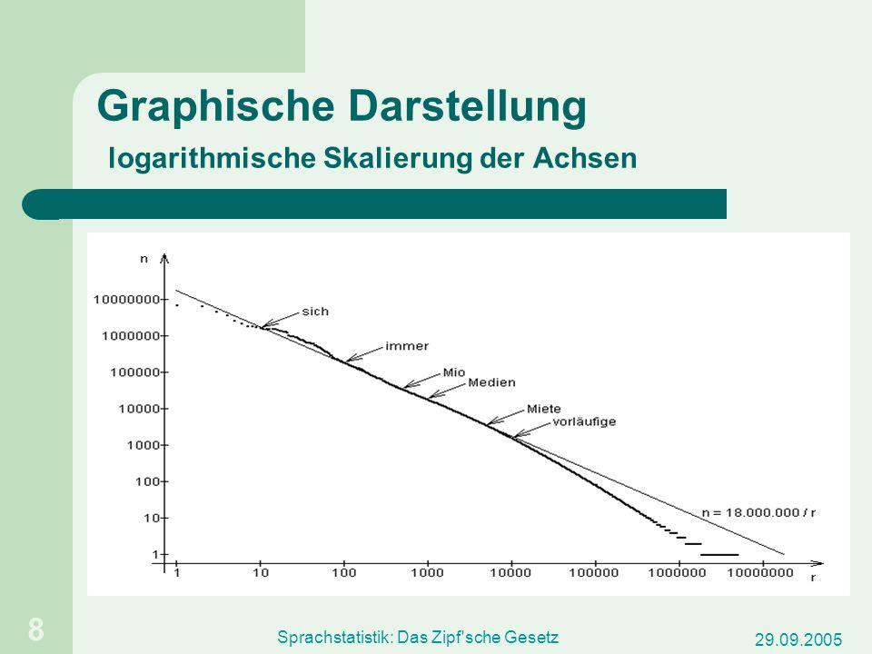 29.09.2005 Sprachstatistik: Das Zipf'sche Gesetz 8 Graphische Darstellung logarithmische Skalierung der Achsen