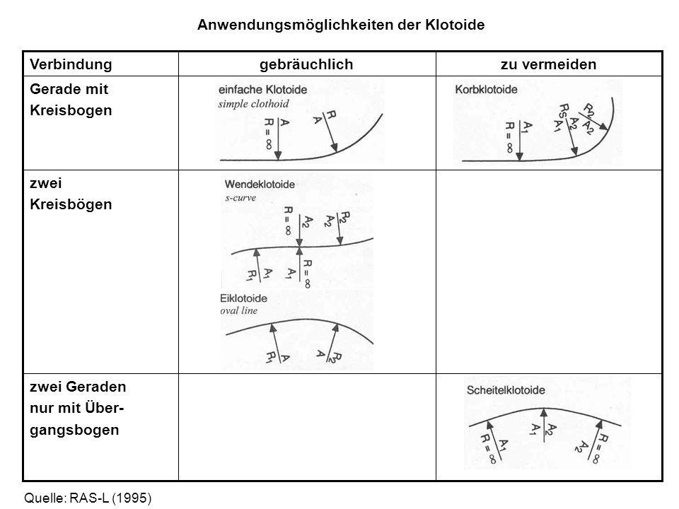 Anwendungsmöglichkeiten der Klotoide zwei Geraden nur mit Über- gangsbogen zwei Kreisbögen Gerade mit Kreisbogen zu vermeidengebräuchlichVerbindung Qu