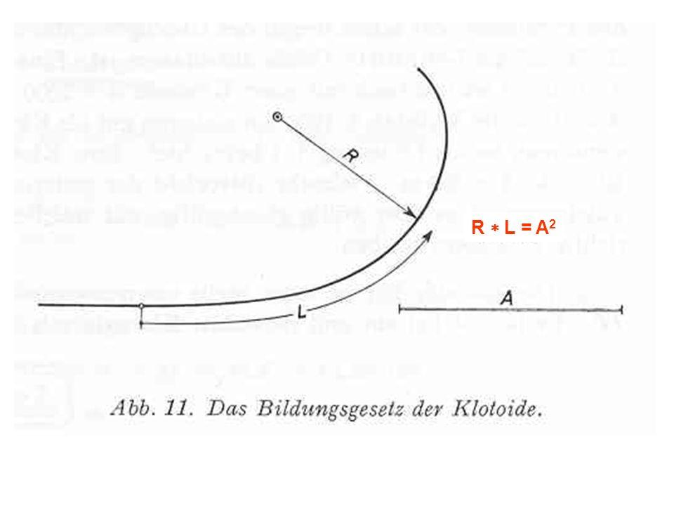 Anwendungsmöglichkeiten der Klotoide zwei Geraden nur mit Über- gangsbogen zwei Kreisbögen Gerade mit Kreisbogen zu vermeidengebräuchlichVerbindung Quelle: RAS-L (1995)
