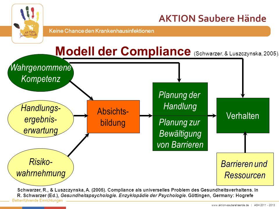 www.aktion-sauberehaende.de | ASH 2011 - 2013 Bettenführende Einrichtungen Keine Chance den Krankenhausinfektionen Modell der Compliance (Schwarzer, &