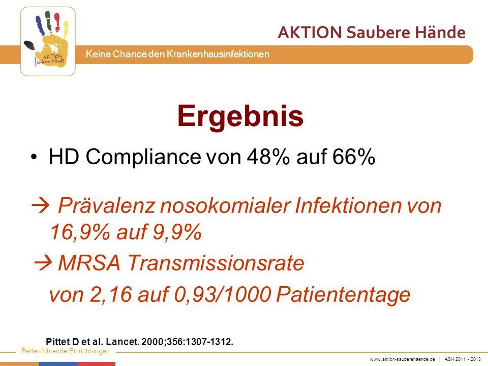 www.aktion-sauberehaende.de | ASH 2011 - 2013 Bettenführende Einrichtungen Keine Chance den Krankenhausinfektionen Ergebnis HD Compliance von 48% auf