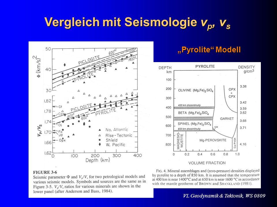 Vergleich mit Seismologie v p, v s Pyrolite Modell