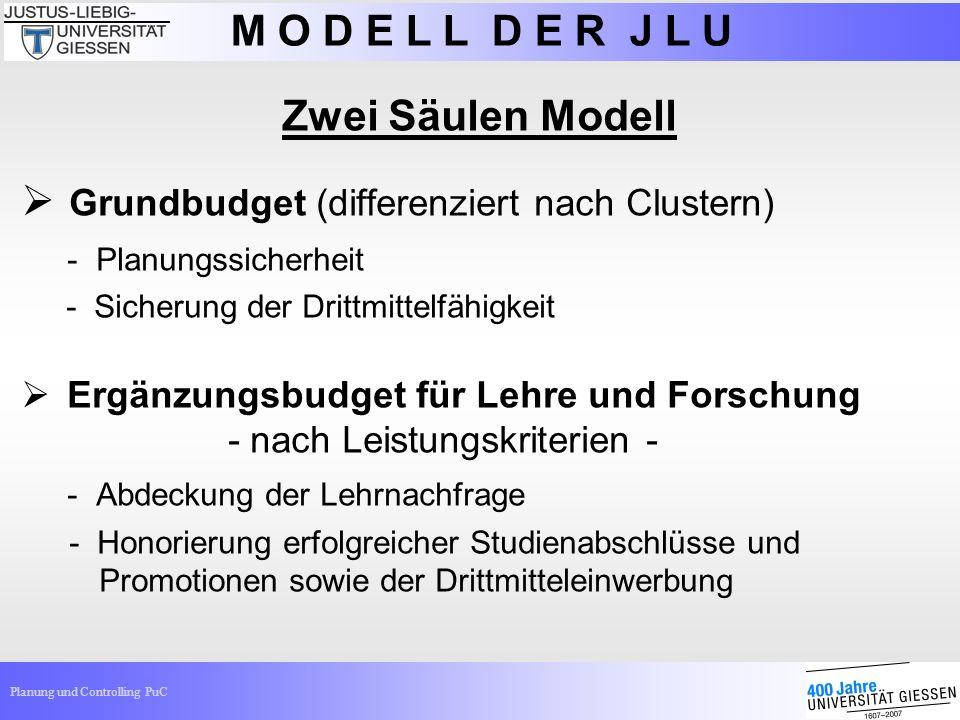 Planung und Controlling PuC Zwei Säulen Modell Grundbudget (differenziert nach Clustern) - Planungssicherheit - Sicherung der Drittmittelfähigkeit Erg