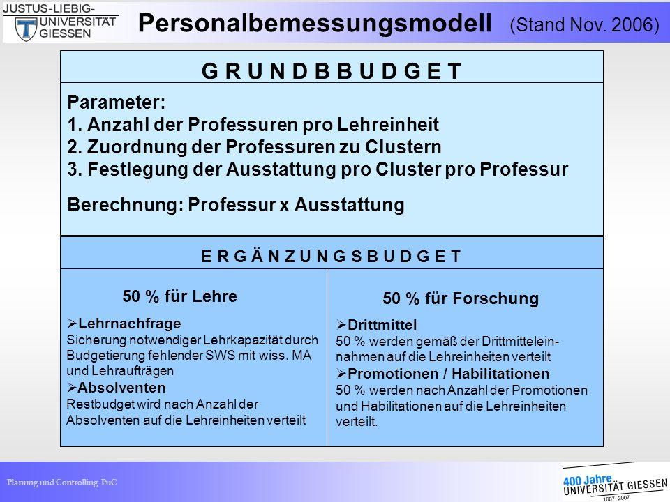 Planung und Controlling PuC Parameter: 1. Anzahl der Professuren pro Lehreinheit 2. Zuordnung der Professuren zu Clustern 3. Festlegung der Ausstattun