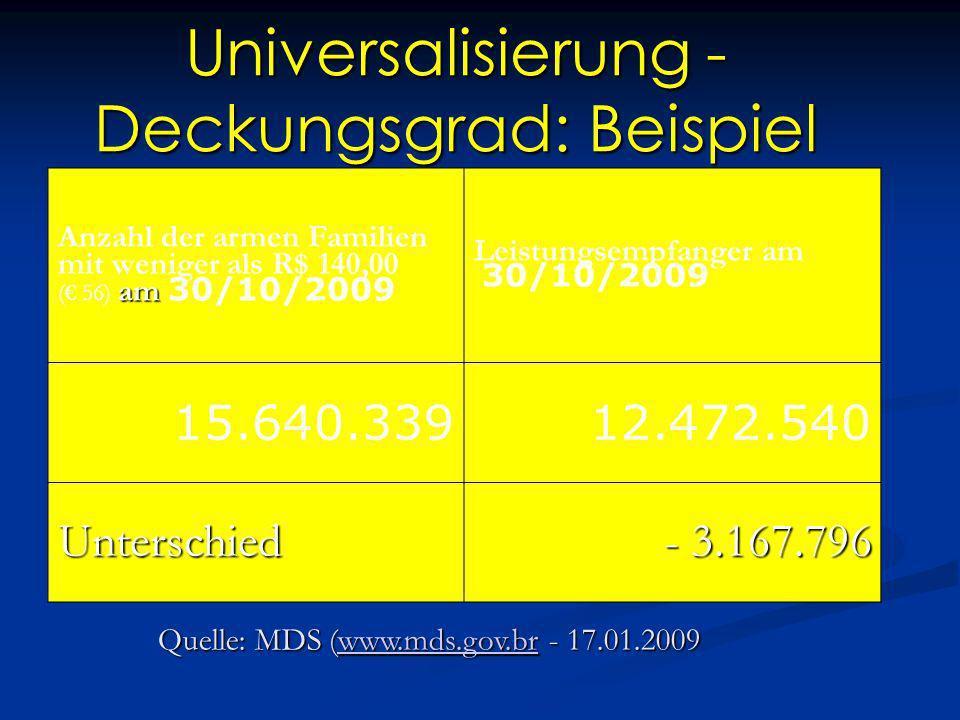 Universalisierung - Deckungsgrad: Beispiel Anzahl der armen Familien mit weniger als R$ 140,00 am ( 56) am 30/10/2009 Leistungsempfanger am 30/10/2009