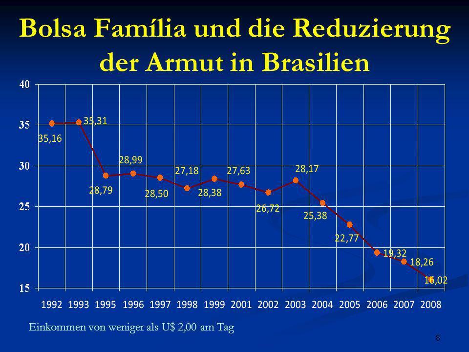 8 Bolsa Família und die Reduzierung der Armut in Brasilien Einkommen von weniger als U$ 2,00 am Tag