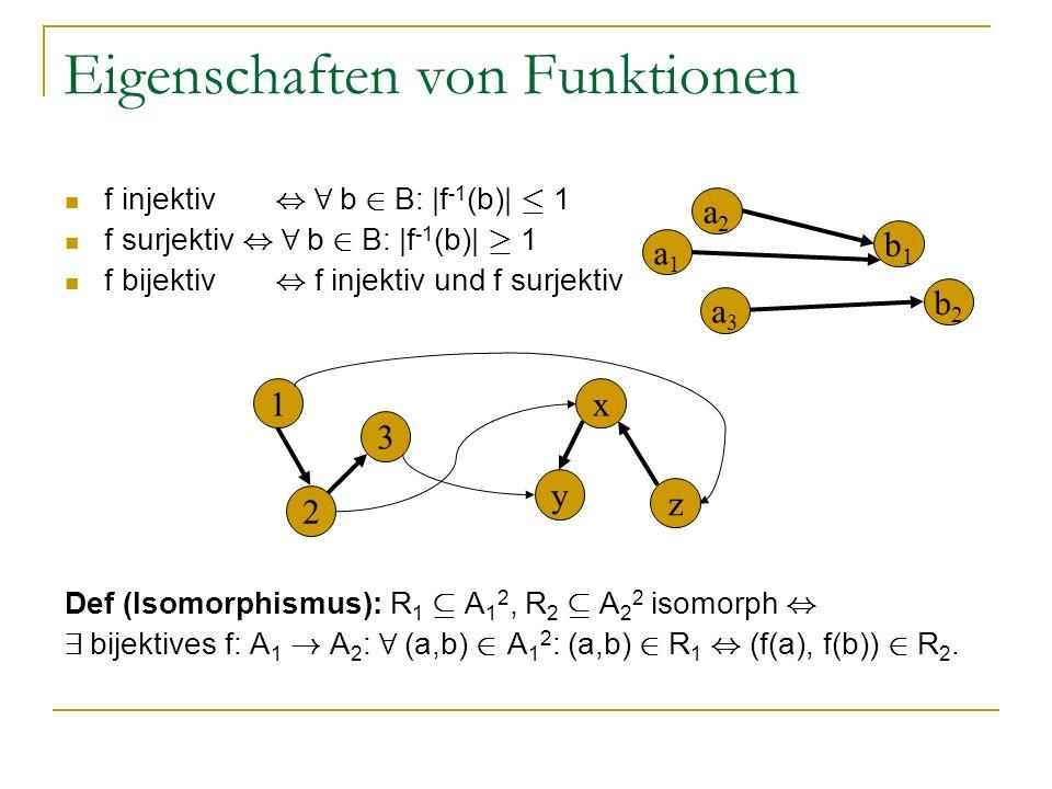 Eigenschaften von Funktionen f injektiv, 8 b 2 B: |f -1 (b)| · 1 f surjektiv, 8 b 2 B: |f -1 (b)| ¸ 1 f bijektiv, f injektiv und f surjektiv Def (Isom