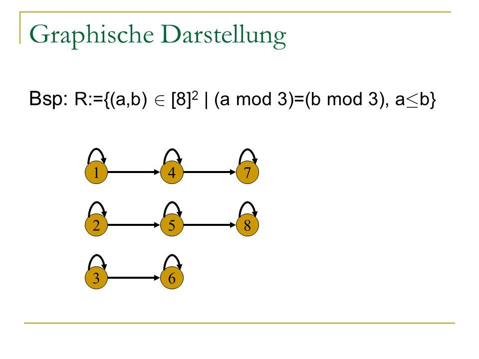 Graphische Darstellung Bsp: R:={(a,b) 2 [8] 2 | (a mod 3)=(b mod 3), a · b} 147 5 63 28