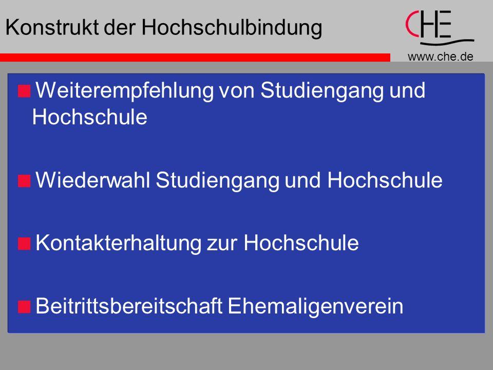 www.che.de Konstrukt der Hochschulbindung Weiterempfehlung von Studiengang und Hochschule Wiederwahl Studiengang und Hochschule Kontakterhaltung zur H