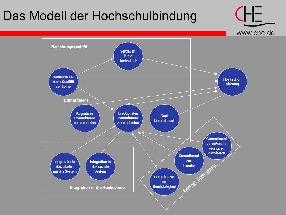www.che.de Das Modell der Hochschulbindung Hochschul- bindung Vertrauen in die Hochschule Wahrgenom- mene Qualität der Lehre Kognitives Commitment zur