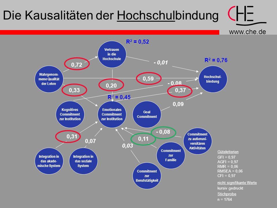 www.che.de Die Kausalitäten der Hochschulbindung Gütekriterien GFI = 0,97 AGFI = 0,97 RMR = 0,06 RMSEA = 0,06 CFI = 0,97 nicht signifikante Werte kursiv gedruckt Stichprobe n = 1764 Vertrauen in die Hochschule Wahrgenom- mene Qualität der Lehre Kognitives Commitment zur Institution Emotionales Commitment zur Institution Goal Commitment Hochschul- bindung Integration in das akade- mische System Integration in das soziale System Commitment zur Berufstätigkeit Commitment zur Familie Commitment zu außeruni- versitären Aktivitäten - 0,01 0,59 0,09 0,37 0,72 - 0,08 0,33 0,31 0,07 0,03 0,11 - 0,08 R 2 = 0,76 R 2 = 0,45 R 2 = 0,52 0,20