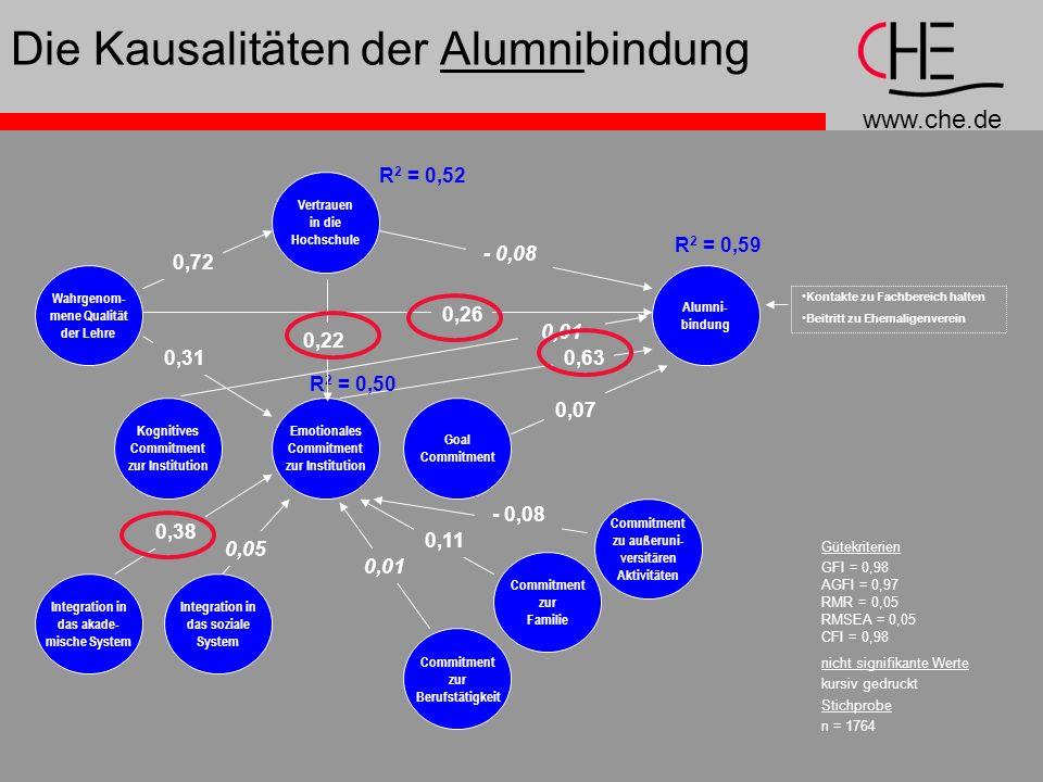 www.che.de Die Kausalitäten der Alumnibindung Gütekriterien GFI = 0,98 AGFI = 0,97 RMR = 0,05 RMSEA = 0,05 CFI = 0,98 nicht signifikante Werte kursiv gedruckt Stichprobe n = 1764 Vertrauen in die Hochschule Wahrgenom- mene Qualität der Lehre Kognitives Commitment zur Institution Emotionales Commitment zur Institution Goal Commitment Alumni- bindung Integration in das akade- mische System Integration in das soziale System Commitment zur Berufstätigkeit Commitment zur Familie Commitment zu außeruni- versitären Aktivitäten - 0,08 0,26 0,07 0,63 0,72 0,01 0,31 0,38 0,05 0,01 0,11 - 0,08 R 2 = 0,59 R 2 = 0,50 R 2 = 0,52 0,22 Kontakte zu Fachbereich halten Beitritt zu Ehemaligenverein