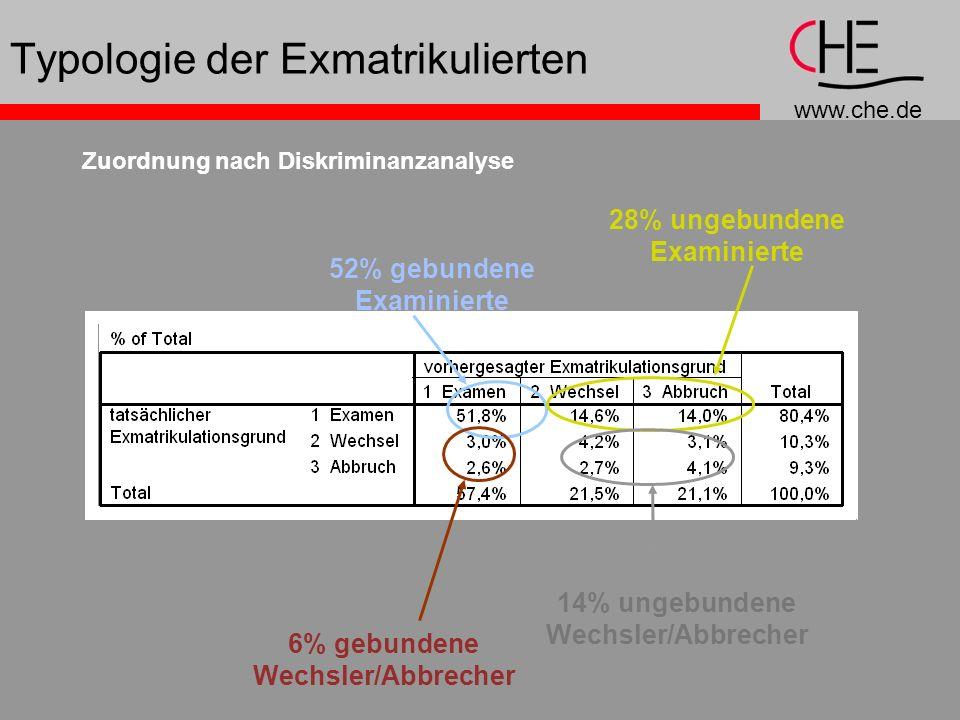 www.che.de Typologie der Exmatrikulierten Zuordnung nach Diskriminanzanalyse 52% gebundene Examinierte 28% ungebundene Examinierte 14% ungebundene Wec