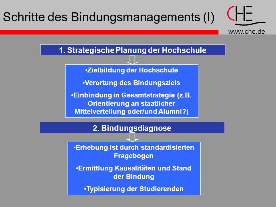 www.che.de Schritte des Bindungsmanagements (I) 1. Strategische Planung der Hochschule Zielbildung der Hochschule Verortung des Bindungsziels Einbindu