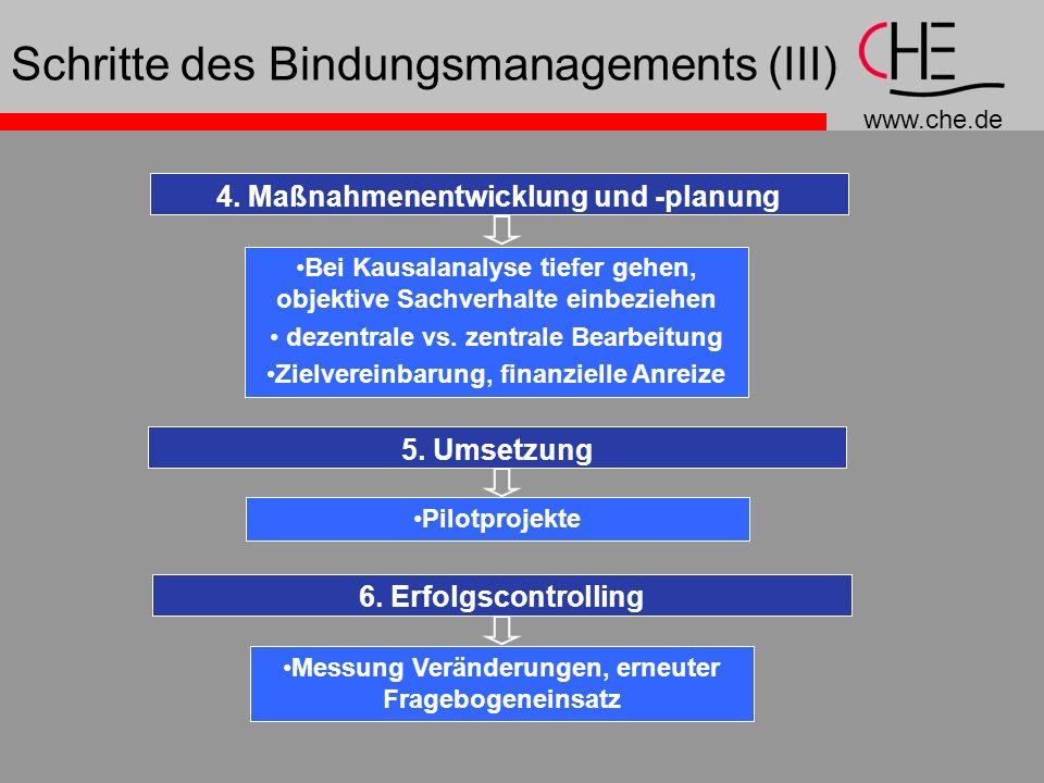 www.che.de Schritte des Bindungsmanagements (III) 4. Maßnahmenentwicklung und -planung Bei Kausalanalyse tiefer gehen, objektive Sachverhalte einbezie