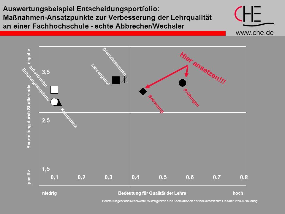 www.che.de Auswertungsbeispiel Entscheidungsportfolio: Maßnahmen-Ansatzpunkte zur Verbesserung der Lehrqualität an einer Fachhochschule - echte Abbrec