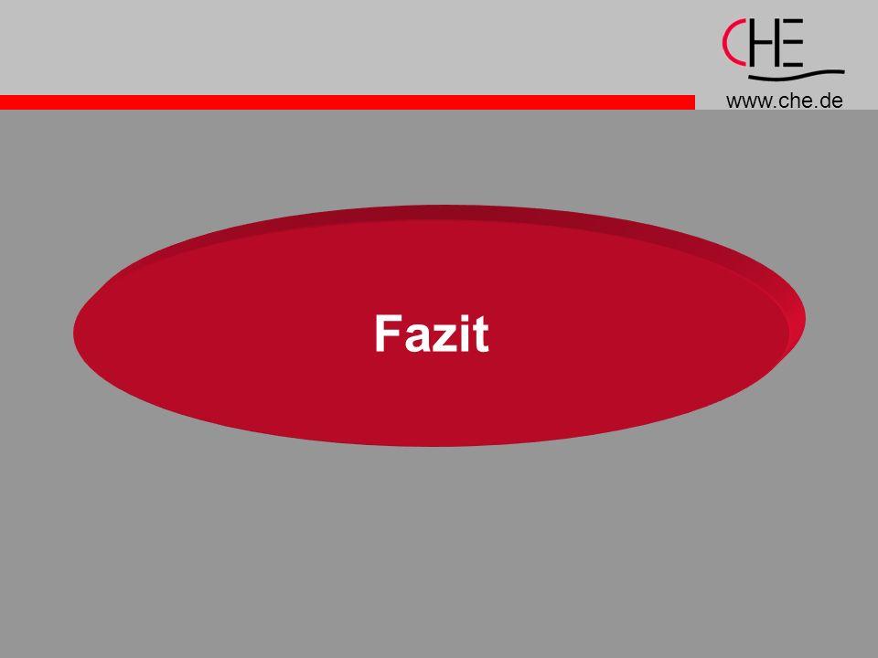 www.che.de Fazit