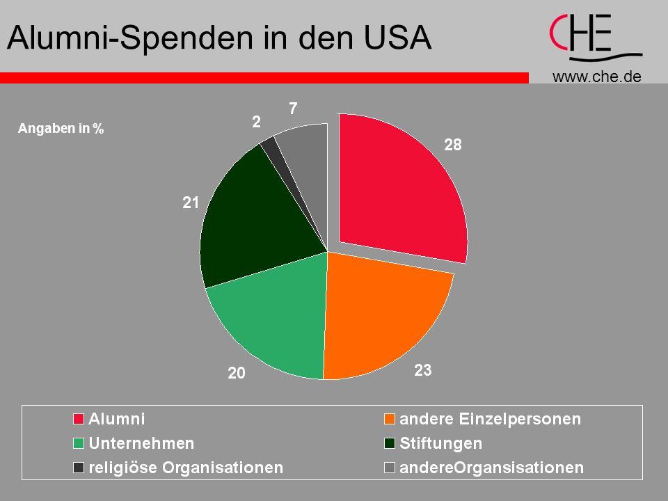 www.che.de Alumni-Spenden in den USA Angaben in %