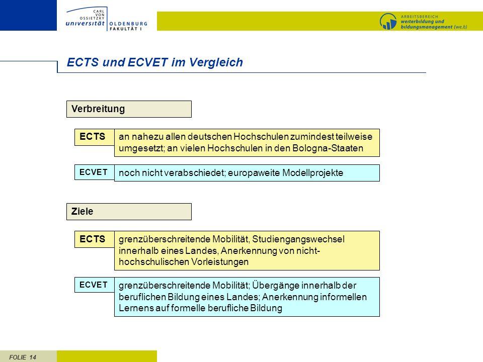 FOLIE 14 ECTS und ECVET im Vergleich Verbreitung ECTSan nahezu allen deutschen Hochschulen zumindest teilweise umgesetzt; an vielen Hochschulen in den