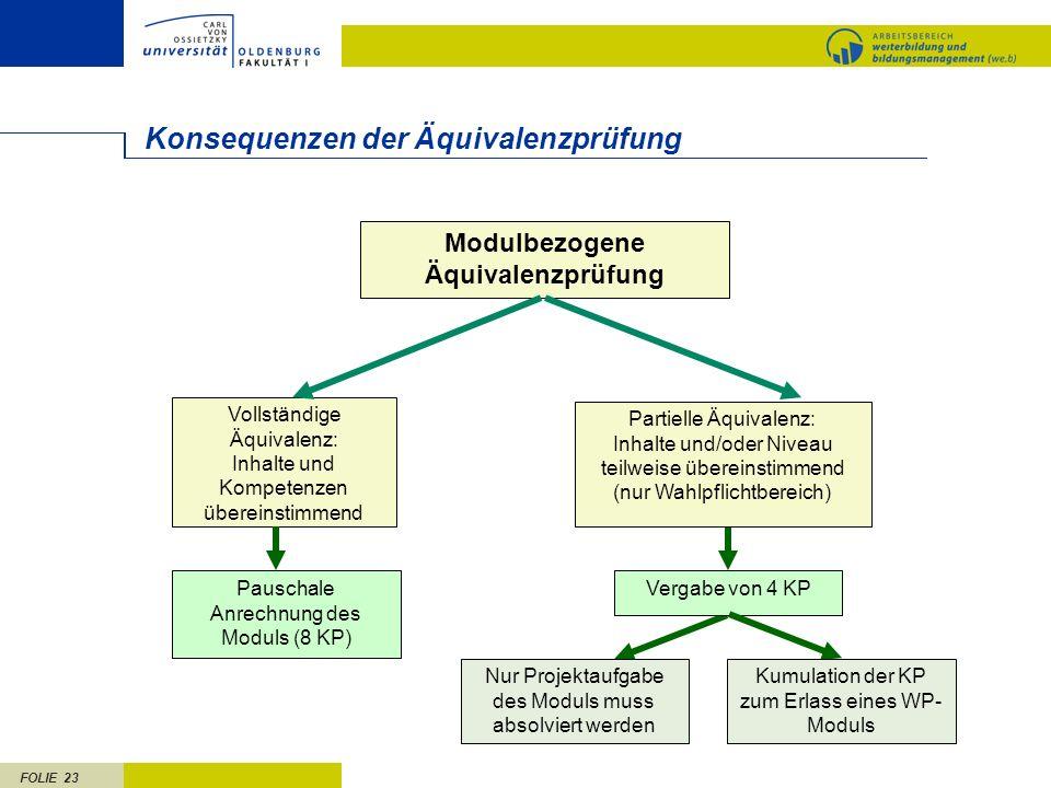 FOLIE 23 Konsequenzen der Äquivalenzprüfung Modulbezogene Äquivalenzprüfung Vollständige Äquivalenz: Inhalte und Kompetenzen übereinstimmend Pauschale