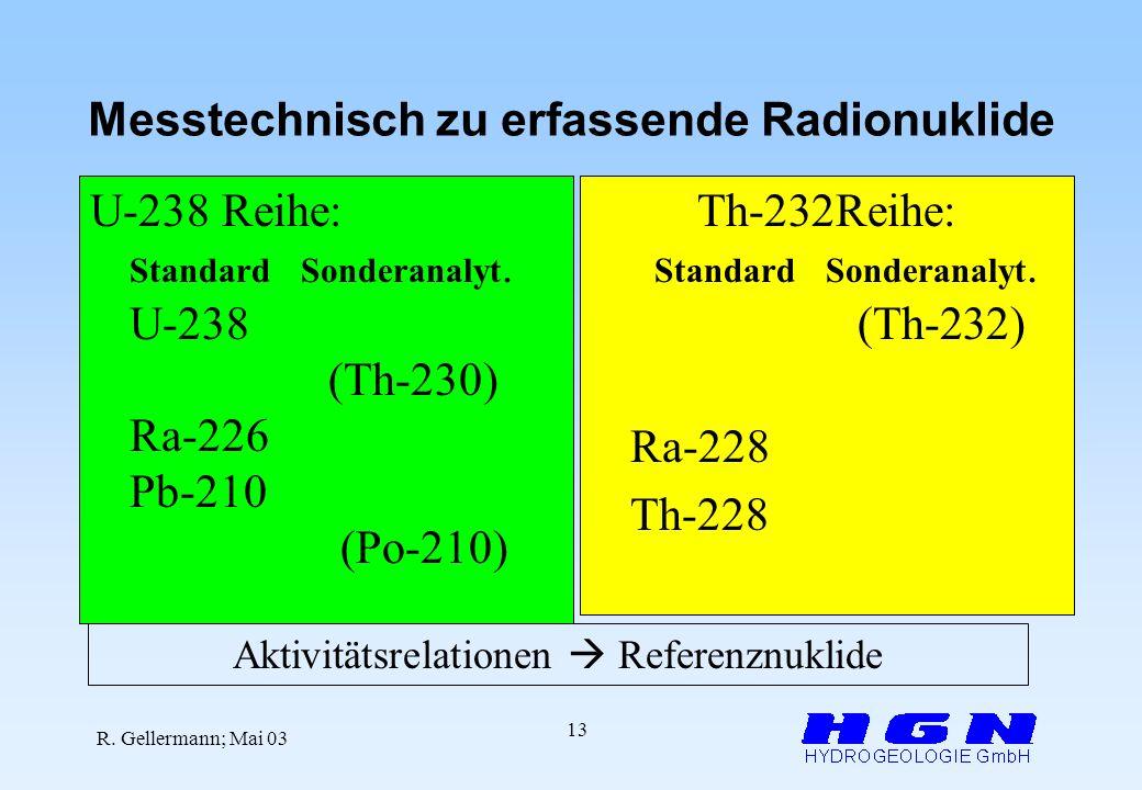 R. Gellermann; Mai 03 13 Messtechnisch zu erfassende Radionuklide U-238 Reihe: StandardSonderanalyt. U-238 (Th-230) Ra-226 Pb-210 (Po-210) Th-232Reihe