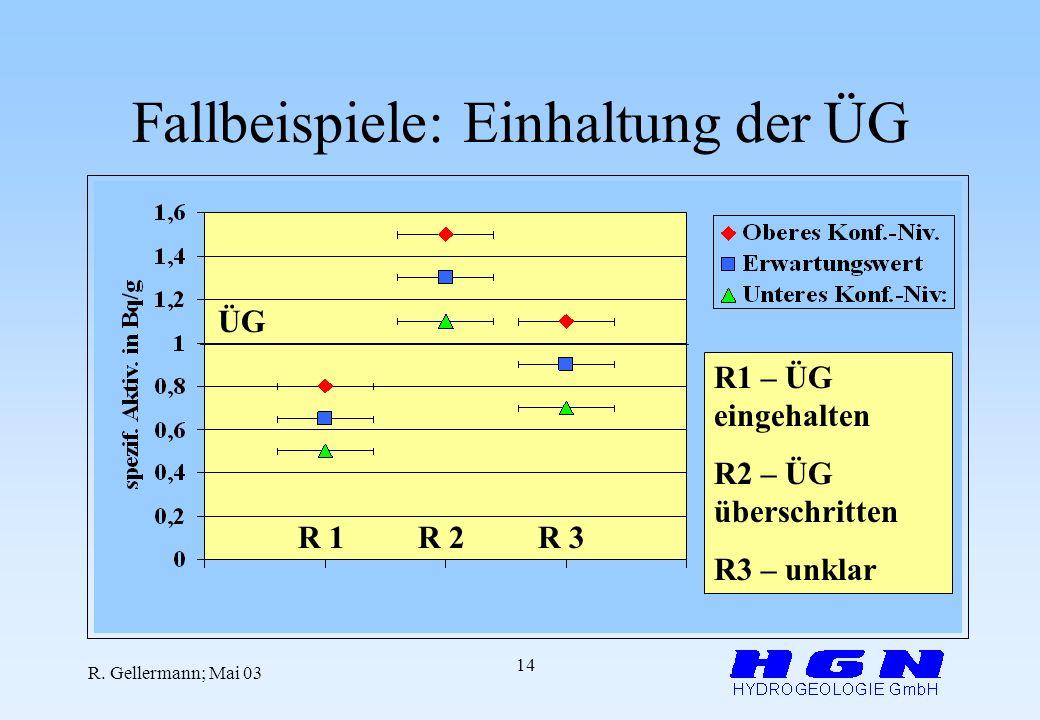 R. Gellermann; Mai 03 14 Fallbeispiele: Einhaltung der ÜG ÜG R 1R 2R 3 R1 – ÜG eingehalten R2 – ÜG überschritten R3 – unklar