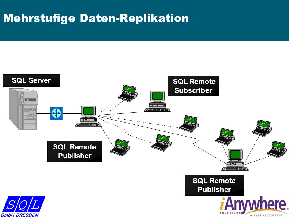 Mehrstufige Daten-Replikation SQL Remote Publisher SQL Remote Subscriber SQL Remote Publisher SQL Server
