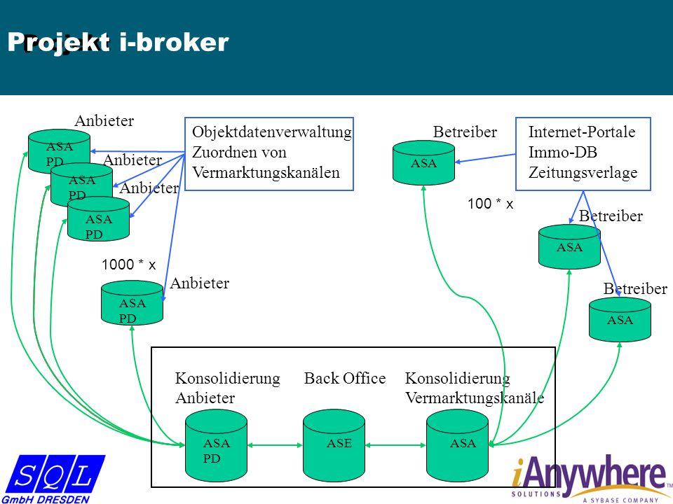 Betreiber Konsolidierung Anbieter Konsolidierung Vermarktungskanäle Back Office Betreiber Anbieter ASE ASA PD ASA PD ASA PD ASA PD ASA PD ASA P Projekt Projekt i-broker 1000 * x 100 * x Internet-Portale Immo-DB Zeitungsverlage Objektdatenverwaltung Zuordnen von Vermarktungskanälen