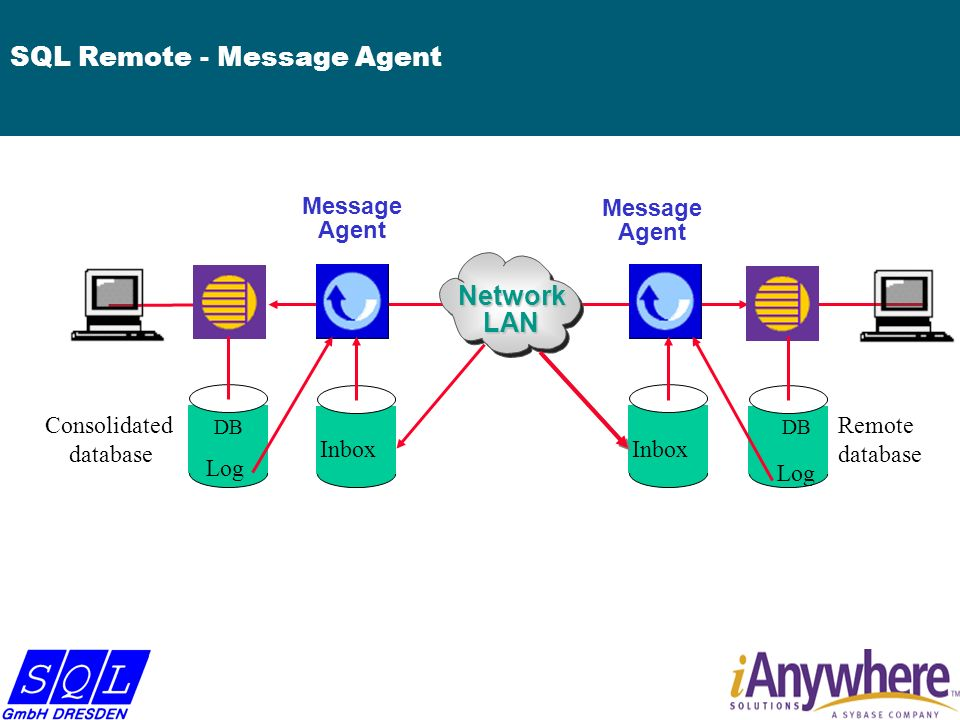 SQL Remote - Message Agent NetworkWAN Message Agent Consolidated database Remote database Inbox C Inbox R Log DB