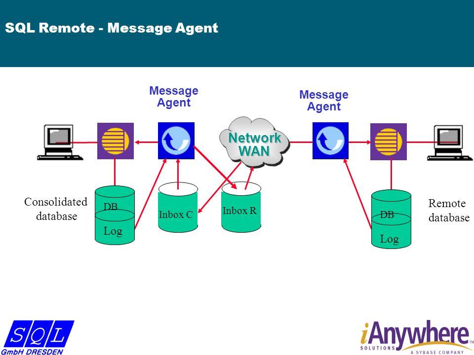 Mehrstufige Daten-Replikation SQL Remote Publisher SQL Remote Subscriber SQL Remote Publisher SQL Server