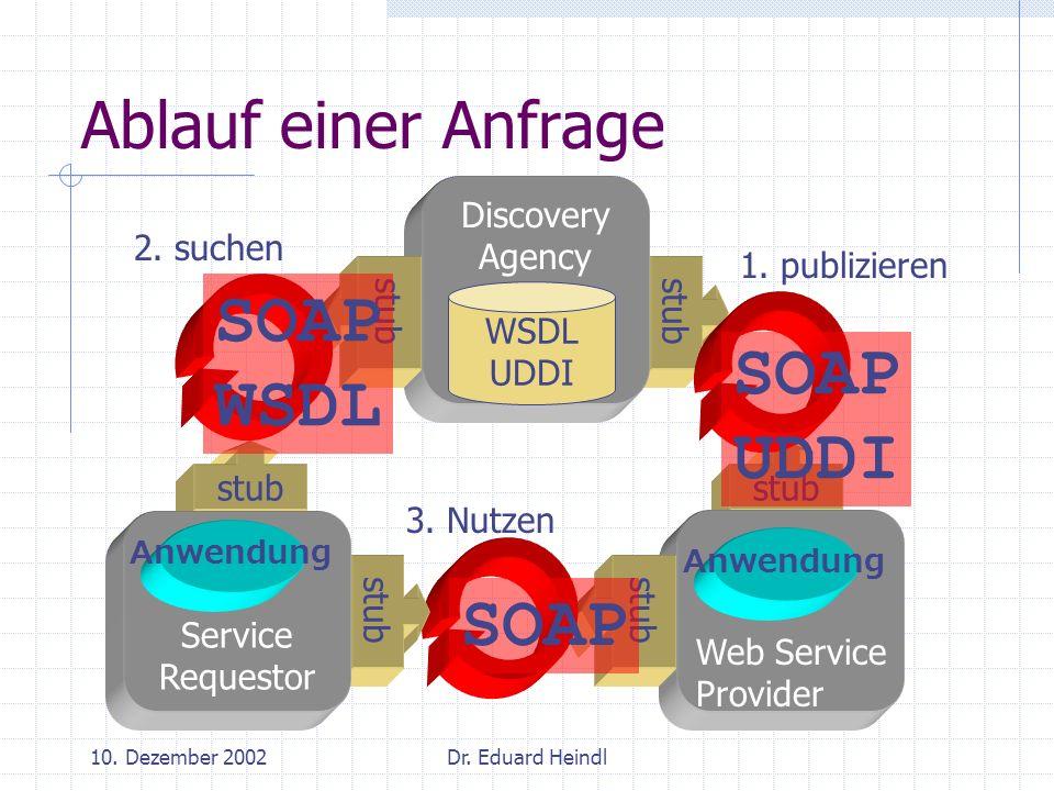 10. Dezember 2002Dr. Eduard Heindl stub Web Service Provider Anwendung stub SOAP stub Ablauf einer Anfrage Discovery Agency WSDL UDDI stub Service Req
