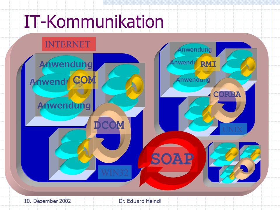 10. Dezember 2002Dr. Eduard Heindl INTERNET WIN32 IT-Kommunikation Anwendung DCOM COM Anwendung CORBA UNIX RMI SOAP