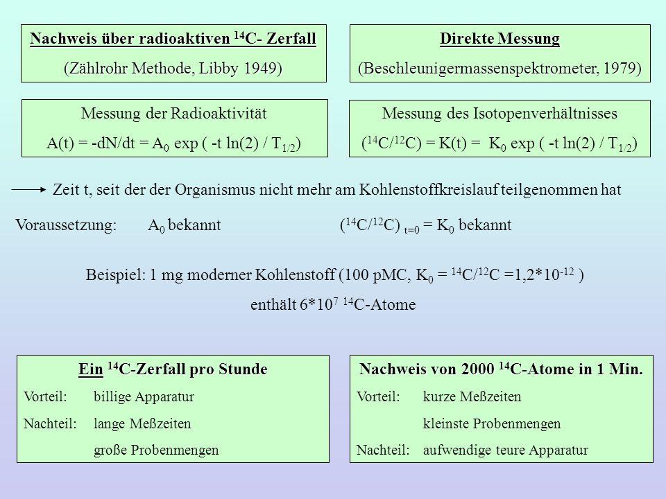 Nachweis über radioaktiven 14 C- Zerfall (Zählrohr Methode, Libby 1949) Direkte Messung (Beschleunigermassenspektrometer, 1979) Messung der Radioaktiv