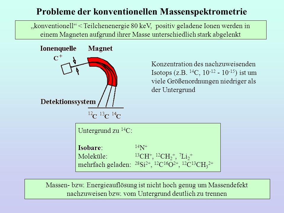 Probleme der konventionellen Massenspektrometrie konventionell < Teilchenenergie 80 keV, positiv geladene Ionen werden in einem Magneten aufgrund ihre