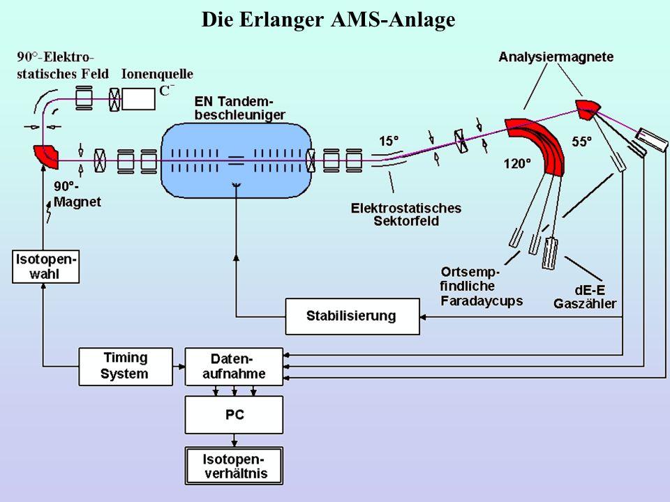 Die Erlanger AMS-Anlage