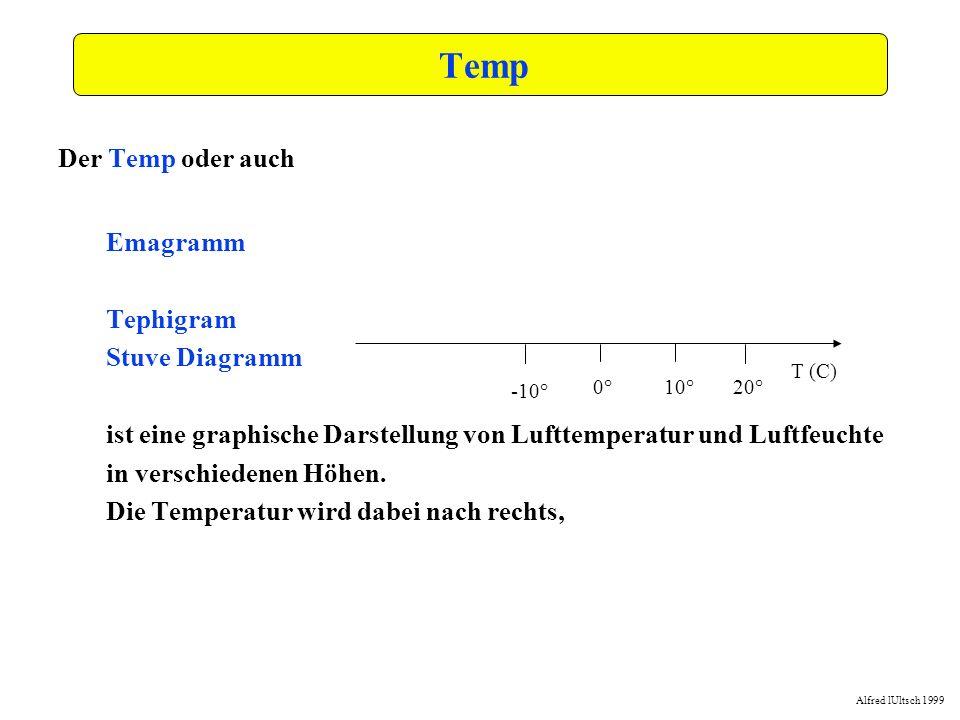 Alfred lUltsch 1999 Lösung -15,0-10,0-5,00,05,010,015,020,025,030,035,0 0,0 250,0 500,0 750,0 1000,0 1250,0 1500,0 1750,0 2000,0 2250,0 2500,0 Boden Nach Erreichen der Auslösetemperatur von 17°C Blauthermik mit Basis um 1300m ansteigend bis auf 1500m vermutlich schwache bis mäßige Steigwerte T max maximale Basishöhe T min Sättigungslinie Auslösetemp.