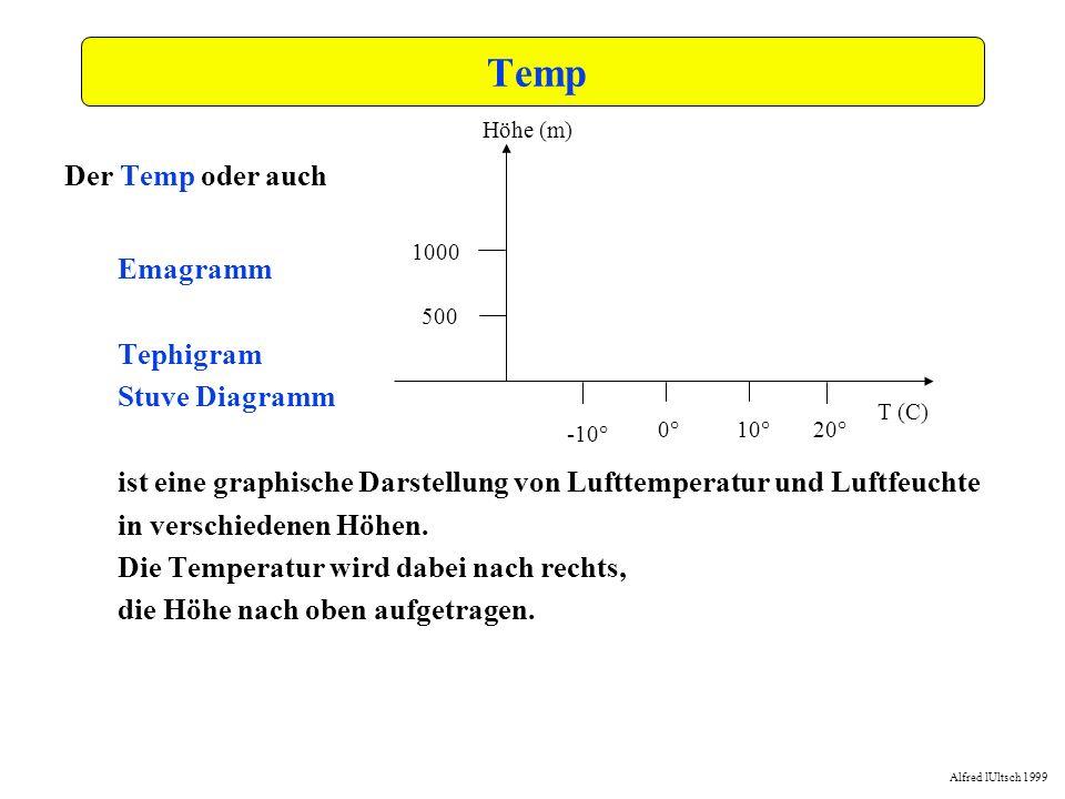 Alfred lUltsch 1999 -15,0-10,0-5,00,05,010,015,020,025,030,035,0 0,0 250,0 500,0 750,0 1000,0 1250,0 1500,0 1750,0 2000,0 2250,0 2500,0 Wolken Die auf 1250m gestiegene Luft wird dort also Wolken bilden und in der Wolke feuchtadiabatisch weitersteigen bis sie auf die Inversionsschicht bei ca 1400 m trifft.