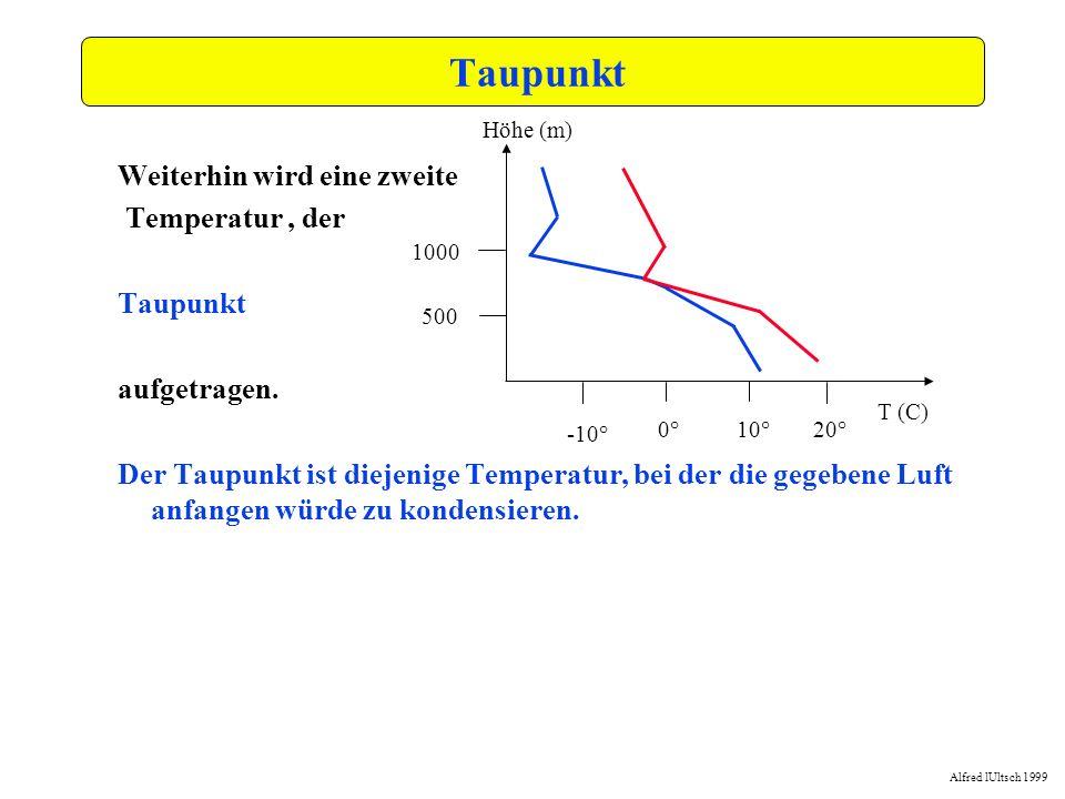 Alfred lUltsch 1999 -15,0-10,0-5,00,05,010,015,020,025,030,035,0 0,0 250,0 500,0 750,0 1000,0 1250,0 1500,0 1750,0 2000,0 2250,0 2500,0 Bodeninversion Hier steigt die Temperatur mit der Höhe (Inversion) Grund?