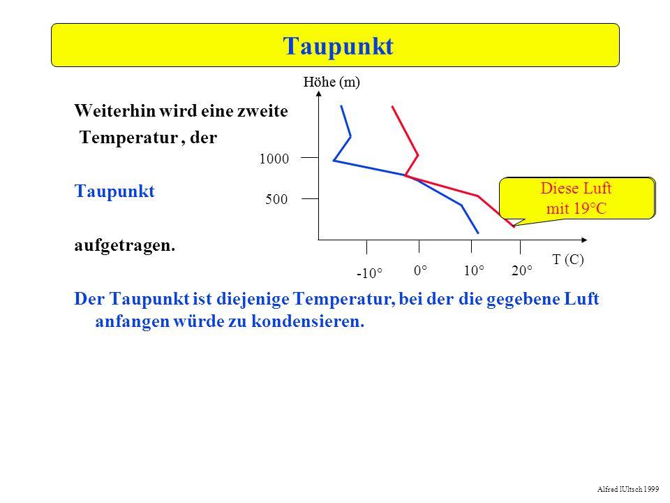 Alfred lUltsch 1999 -15,0-10,0-5,00,05,010,015,020,025,030,035,0 0,0 250,0 500,0 750,0 1000,0 1250,0 1500,0 1750,0 2000,0 2250,0 2500,0 Basishöhe Wir folgen dabei von der gegeben Lufttemperatur am Boden einer Trockenadiabate, bis sie die Temperaturkurve schneidet Boden 14°