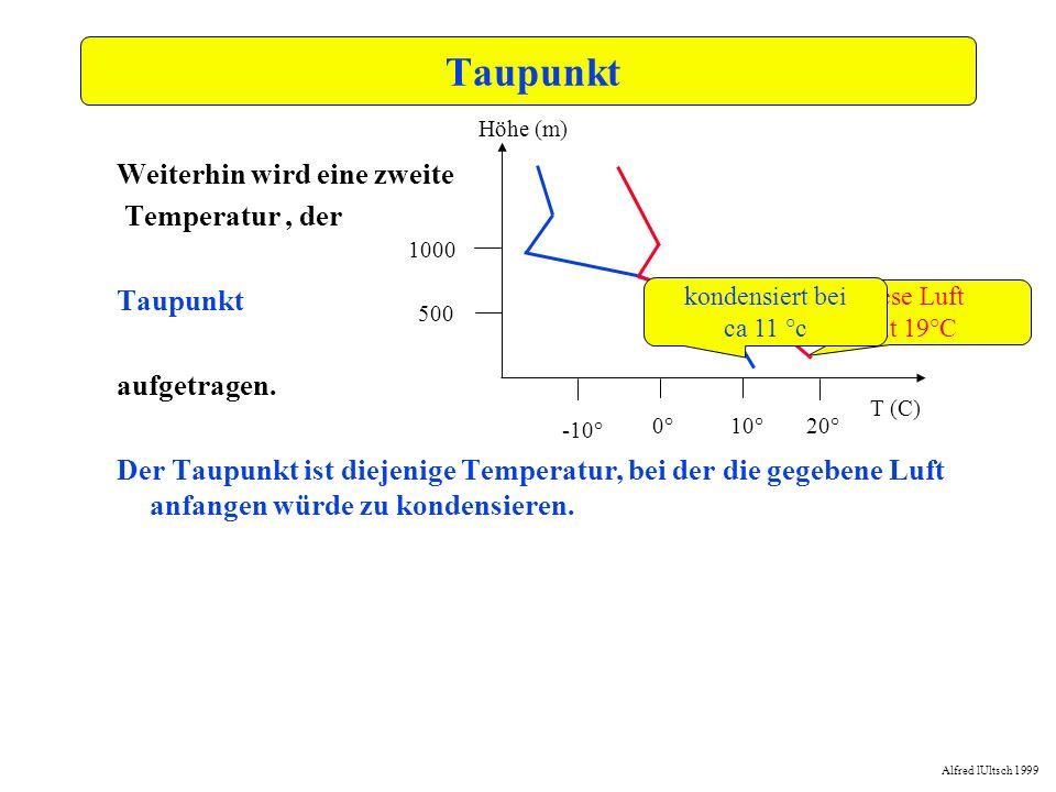 Alfred lUltsch 1999 -15,0-10,0-5,00,05,010,015,020,025,030,035,0 0,0 250,0 500,0 750,0 1000,0 1250,0 1500,0 1750,0 2000,0 2250,0 2500,0 Kondensationsbasis Wo die Sättigungslinie (oberhalb der Morgeninversion) die Temperaturkurve schneidet, können sich Wolken bilden.