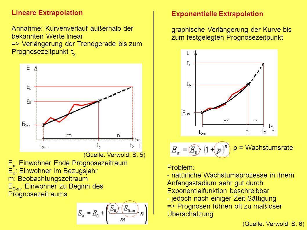 Logistische Extrapolation Anwendung bei Hinweis auf: - geringer werdende Wachstumsrate - Annäherung der Bevölkerungszahl an Maximalwert E max (Tragfähigkeits-/ Kapazitätsgrenze) (Quelle: Herlitz, S.