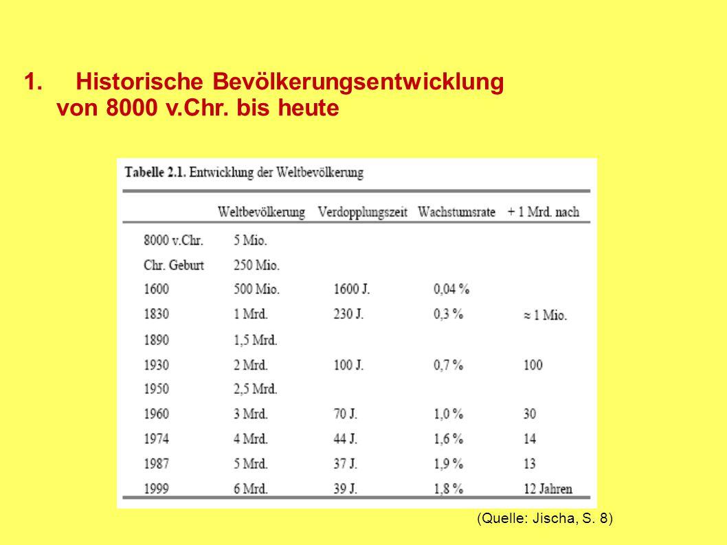 (Quelle: www.berlin-institut.org)... ?