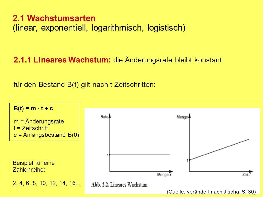 2.1.2 Exponentielles Wachstum (Quelle: verändert nach Jischa, S.