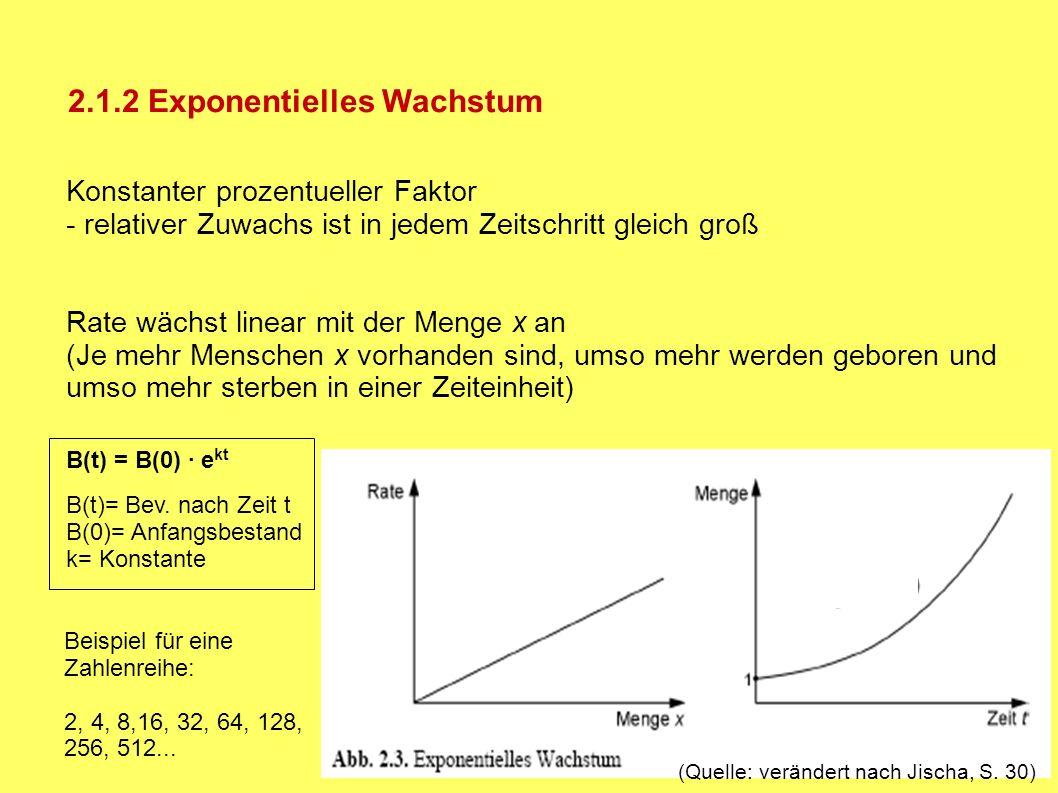 2.1.4 Logistisches Wachstum 3 Phasen:- nahezu exponentielles Wachstum - beinahe linearer Verlauf - Sättigung => Wachstumsprozess mit Selbstbegrenzung Kapazität K eines Systems begrenzt W.