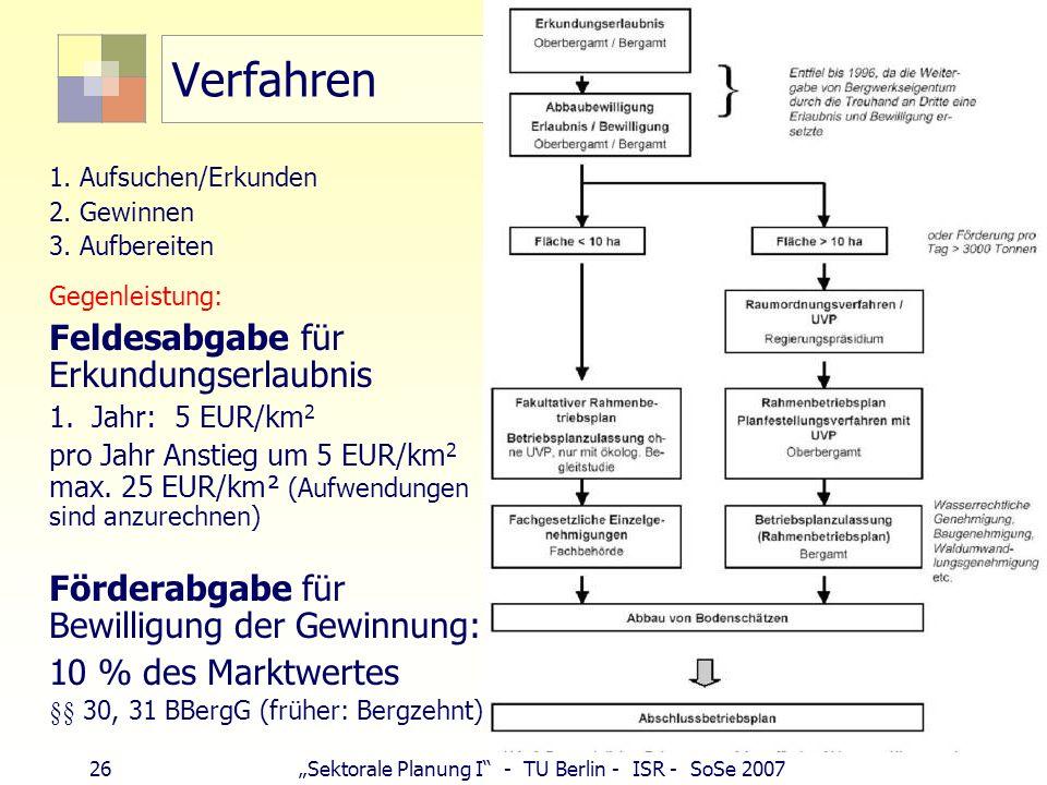 25Sektorale Planung I - TU Berlin - ISR - SoSe 2007 Bergrechtliches Genehmigungsverfahren 2. Voraussetzung: Öffentlich-rechtliche Gestattungen Betrieb
