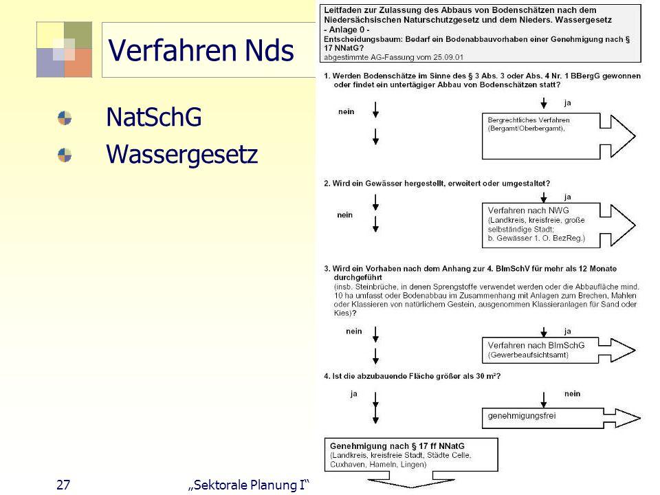 26Sektorale Planung I - TU Berlin - ISR - SoSe 2007 Verfahren 1. Aufsuchen/Erkunden 2. Gewinnen 3. Aufbereiten Gegenleistung: Feldesabgabe für Erkundu